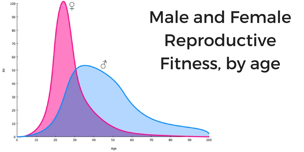 michael lowry male female reproductive fitness