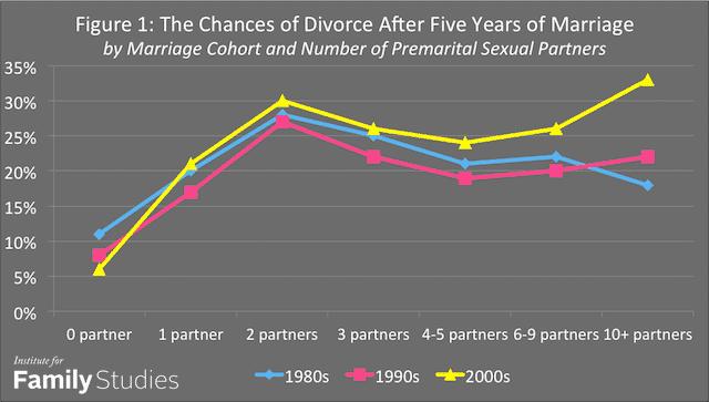 women sexual partners divorce rate